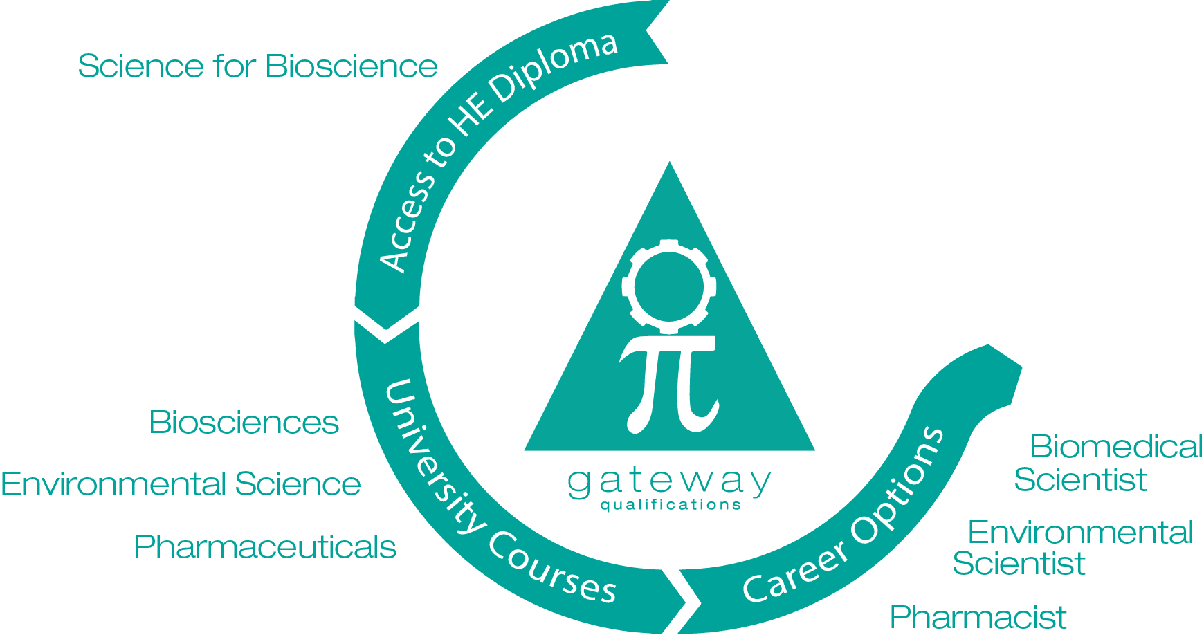 Access to HE Science for Bioscience